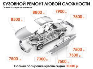 Цена на покраску авто в Краснодаре